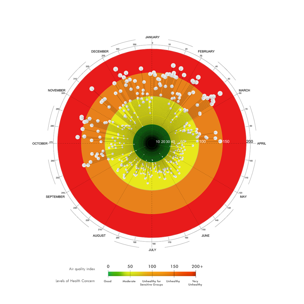 Diagram Air Quality Index PM2.5 Concentration Warsaw 2018